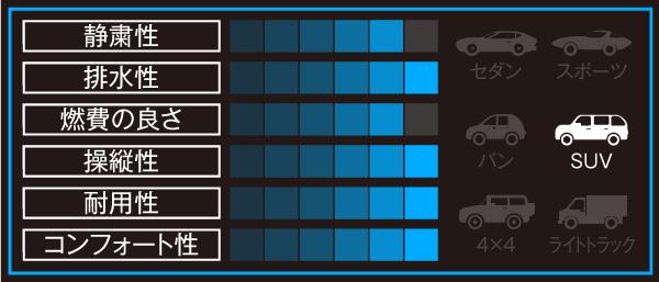 NANKANG Rollnex SP-9 の性能グラフ