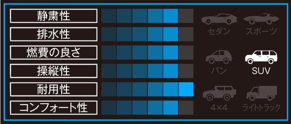 NANKANG Rollnex SP-7 の性能グラフ
