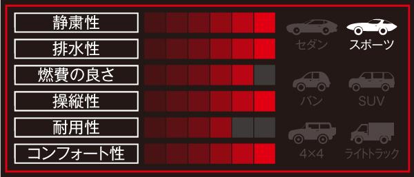 NANKANG sportnex NS-2Rの性能グラフ